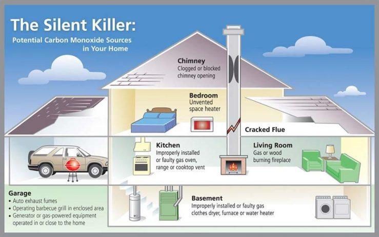 Carbon Monoxide Detectors: North Fork